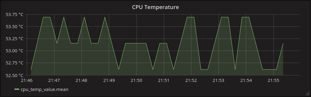 Graph of the CPU temperature over a duration of 10 minutes